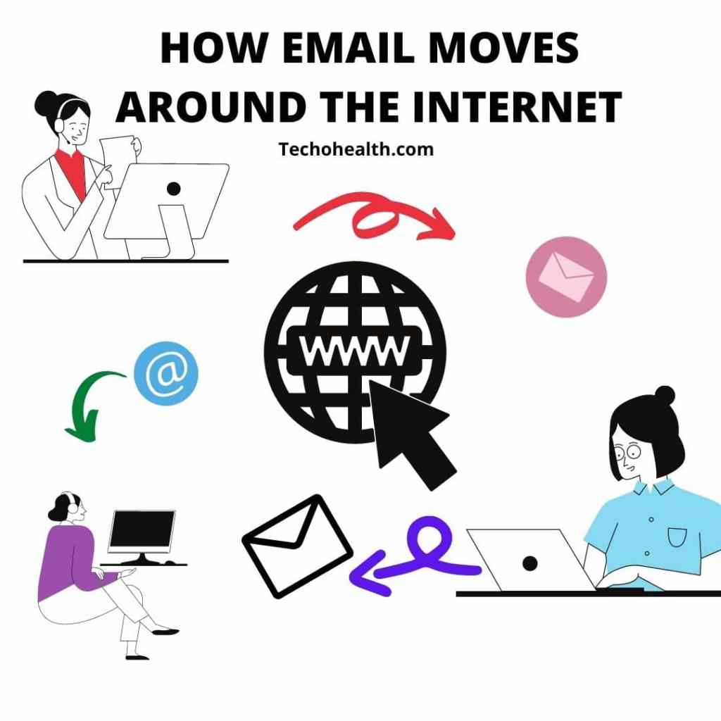 HOW EMAIL MOVES AROUND THE INTERNET & WHY IT'S NOT SECURE