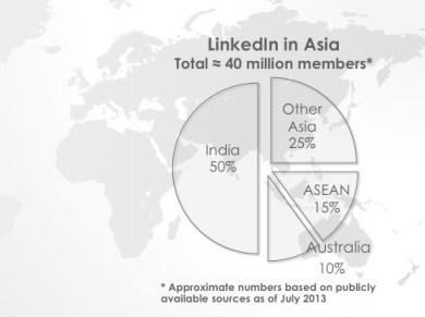 LinkedIn in Asia - Final