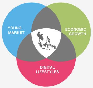 image - Southeast Asia digital landscape - e-commerce