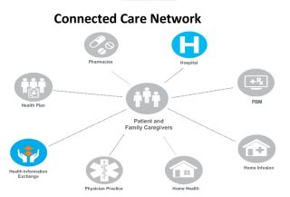 Connected Care Network