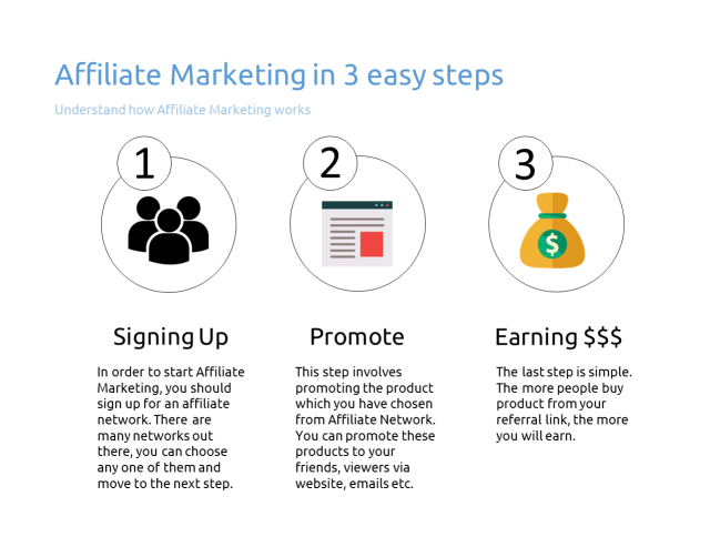 Affiliate - Earning methods for students