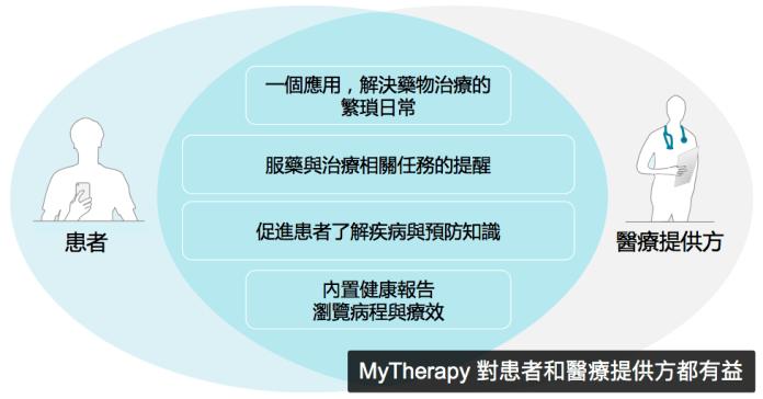 MyTherapy 對患者和醫療提供方都有益