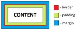 content_border_padding_margin