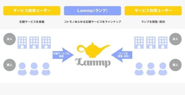 サブスクリプションプラットフォーム「Lammp(ランプ)」