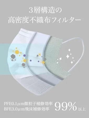 株式会社CODE SHARE 高密度フィルター不織布マスク(51枚SET)