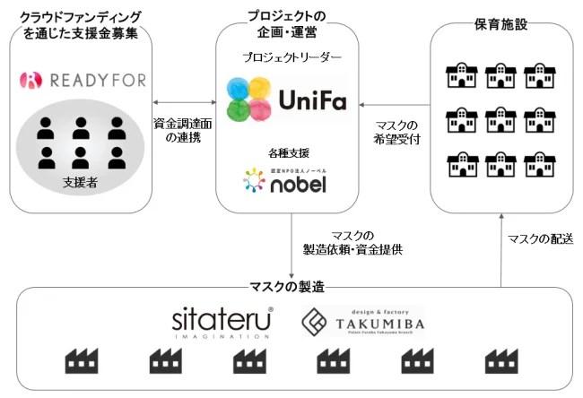 ユニファ株式会社 支援各社関係図