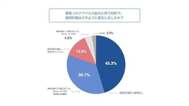 2. 採用計画に変更が生じていないのは約4.5割