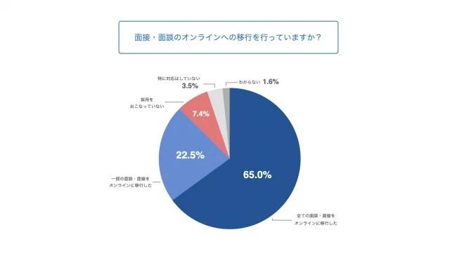 3.採用選考の約9割がオンラインへ移行