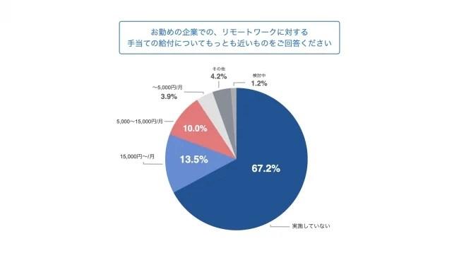 6.リモート手当を受けていると約3割が回答