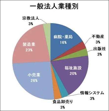 株式会社ゼネサン 一般法人業種別(法人数比)