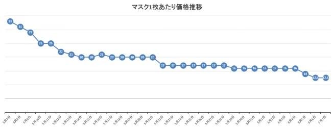 マスク価格推移グラフ
