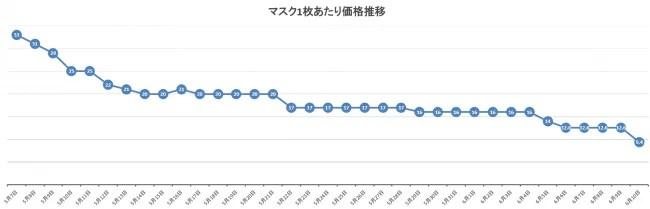InSync、マスク通販最安値.com マスク価格定点観測