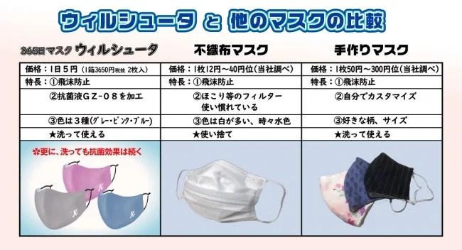 宏福商事、365日マスク ウィルシュータ