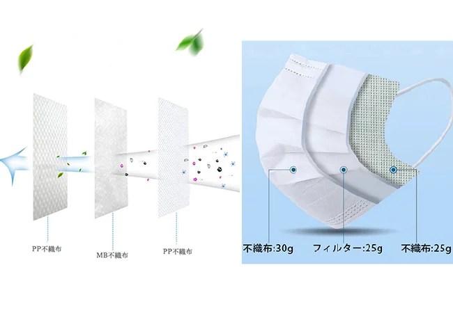 トータルベネフィット、日本製不織布マスク