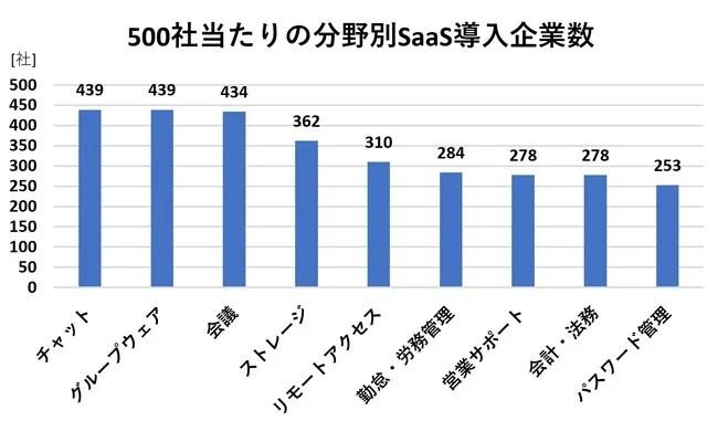 リモートワークに役立つSaaSカオスマップ2020
