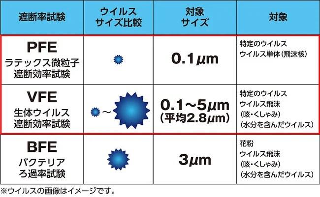 日本製抗ウイルスマスク「ナノAG+AIRマスク」