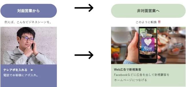Web担、対面営業からWeb営業への転換事例(研修内容事例)
