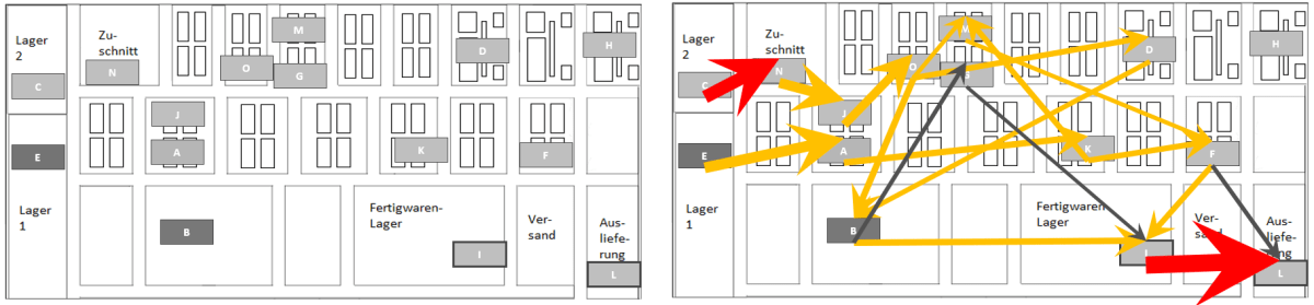 Layout without and with material flow