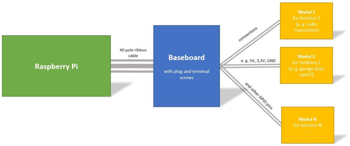 Modular system for the Raspberry Pi