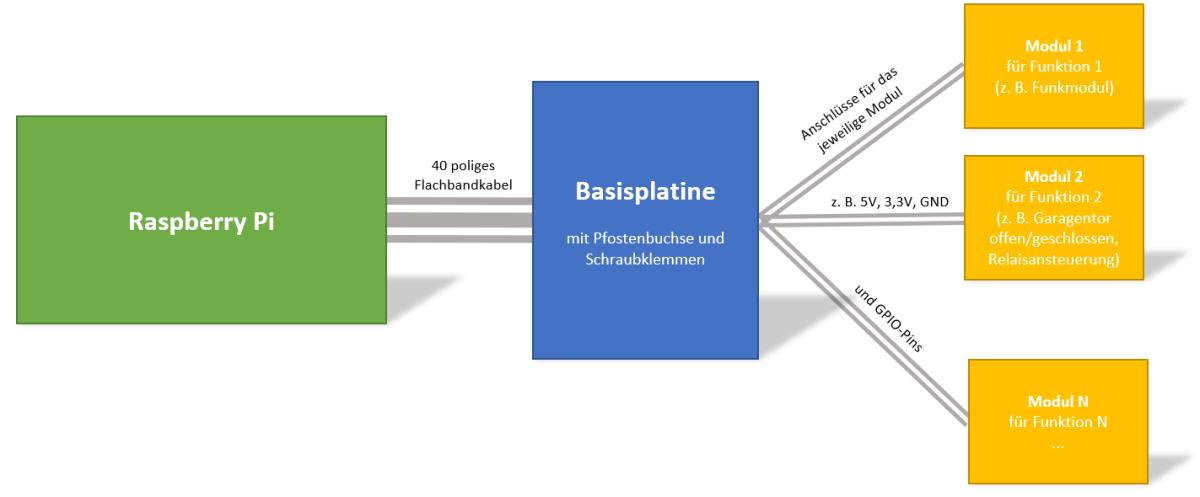 Systemaufbau für Stecker Module
