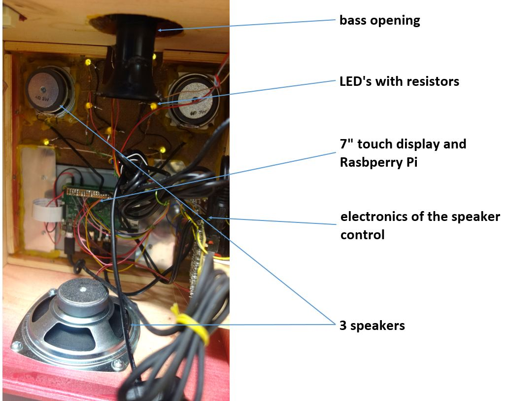 Inner view: Raspberry, speakers and LED's