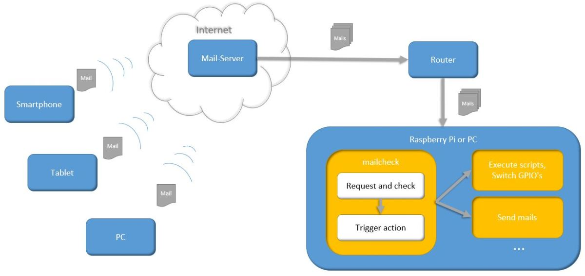 Control smarthome with mails