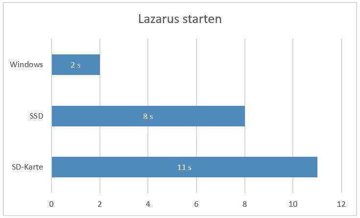 Diagramm der Lazarus-Starten-Geschwindigkeit