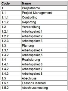 Beispiel der PSP-Struktur-Tabelle