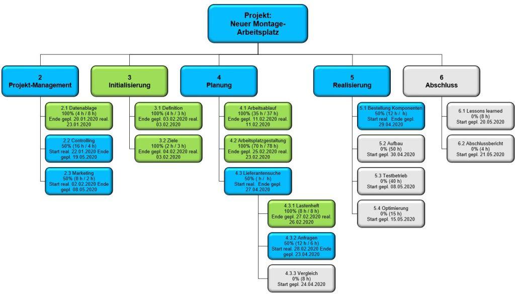 Projektstrukturplan mit automatischer Fortschrittsanzeige