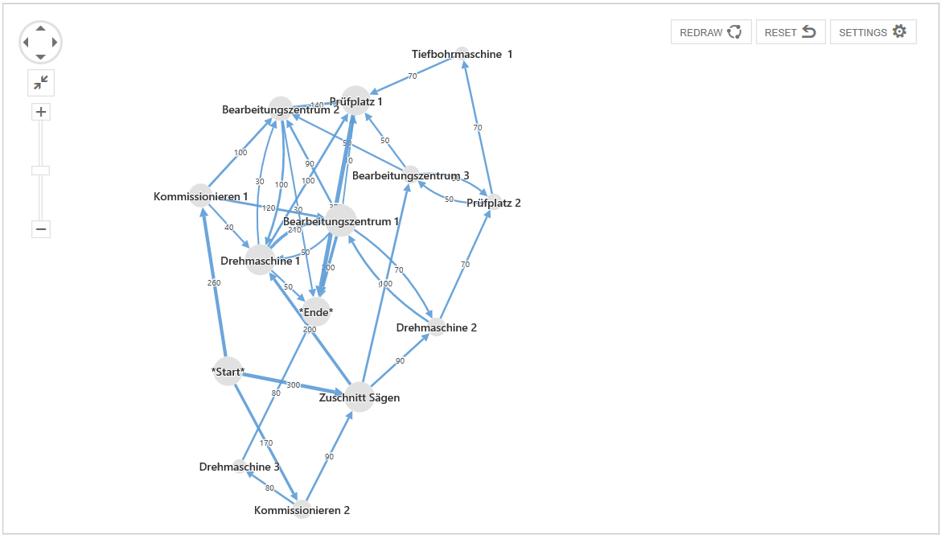 GIGRAPH mit visualisierem, ungeordneten Materiafluss