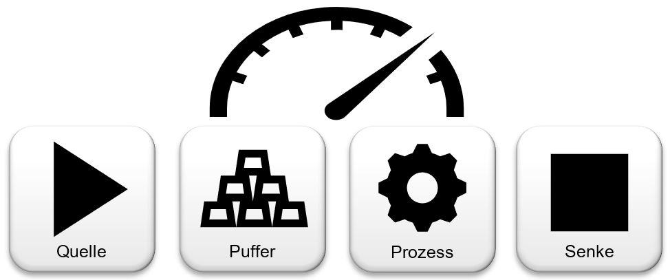 Grundsätzlicher Aufbau des Simulationssystems