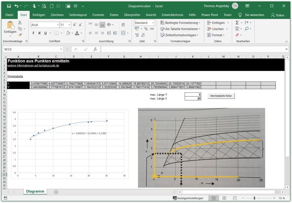 Tabellenblatt mit allen Elementen zur Ermittlung der Funktionsgleichung