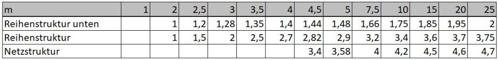 Wertetabelle für Produktionsform