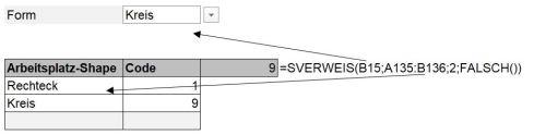 Umsetzung einer Listeauswahl im Klartext und Umrechnung in Codewerte