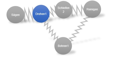 Federkräfte im Force-Directed-Graph zur Fabrik-Layoutplanung
