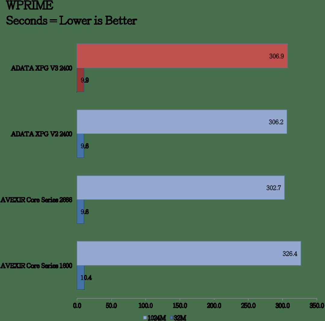 ADATA XPG V3 2400MHz DDR3 Benchmarks (3)