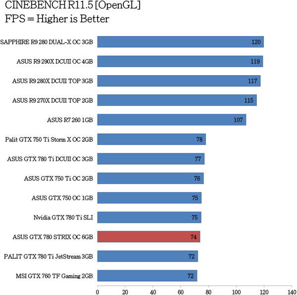 ASUS GTX 780 STRIX OC Benchmarks (1)