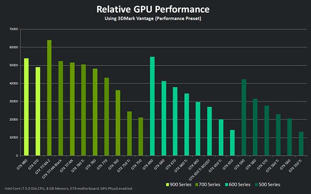 ZOTAC GeForce GTX 970 Review | TechPorn