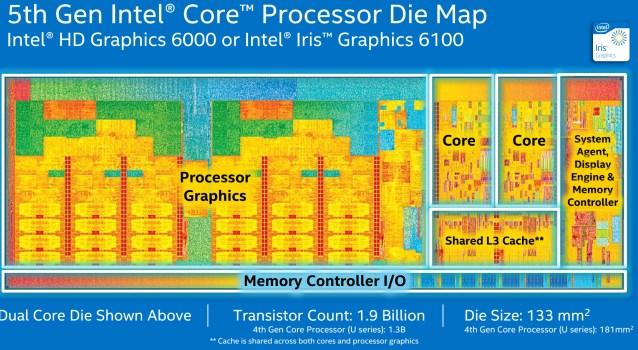 Intel Broadwell U PR