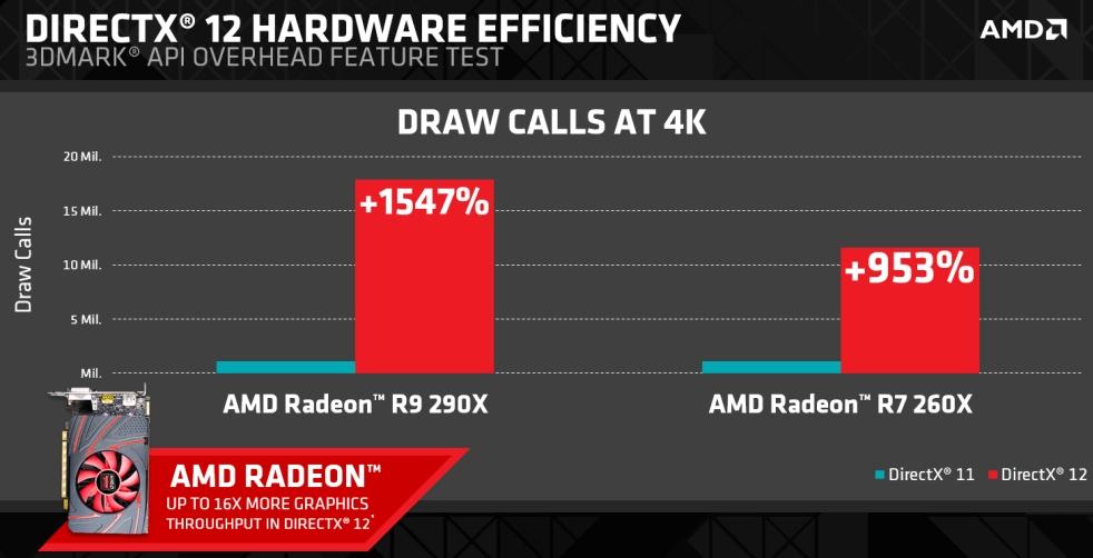 AMD DirectX 12 Performance (1)