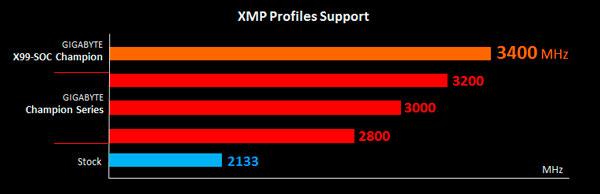 GIGABYTE X99 Champion PR (4)