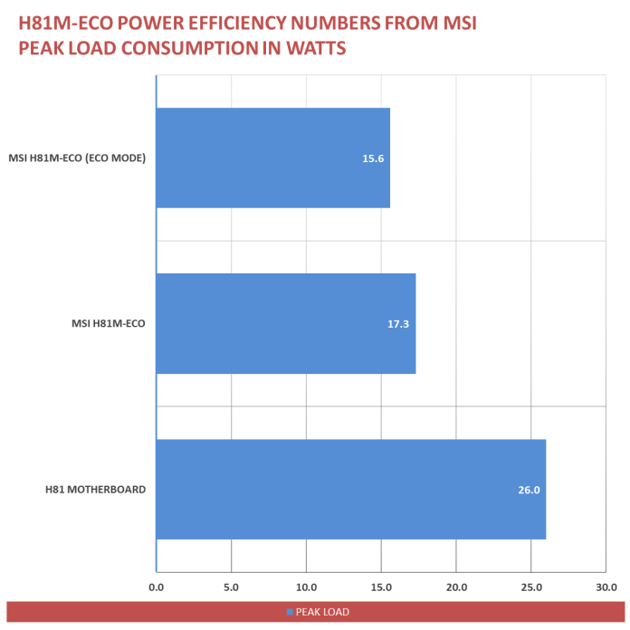 MSI H81M-ECO Power Savings (1)