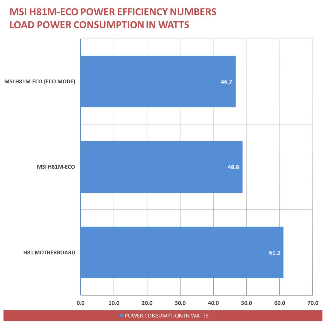 MSI H81M-ECO Power Savings (4)