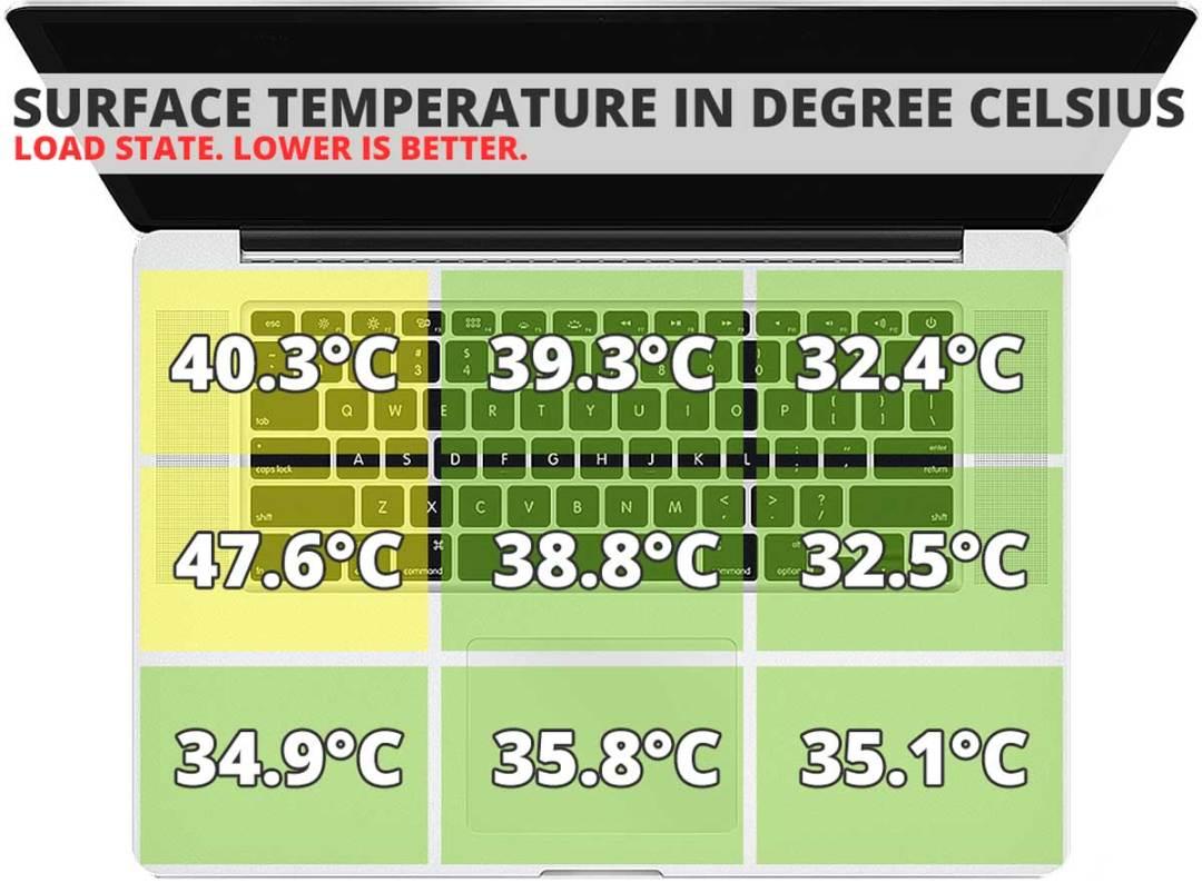 Dell-Inspiron-14-Surface-Temperature-Load