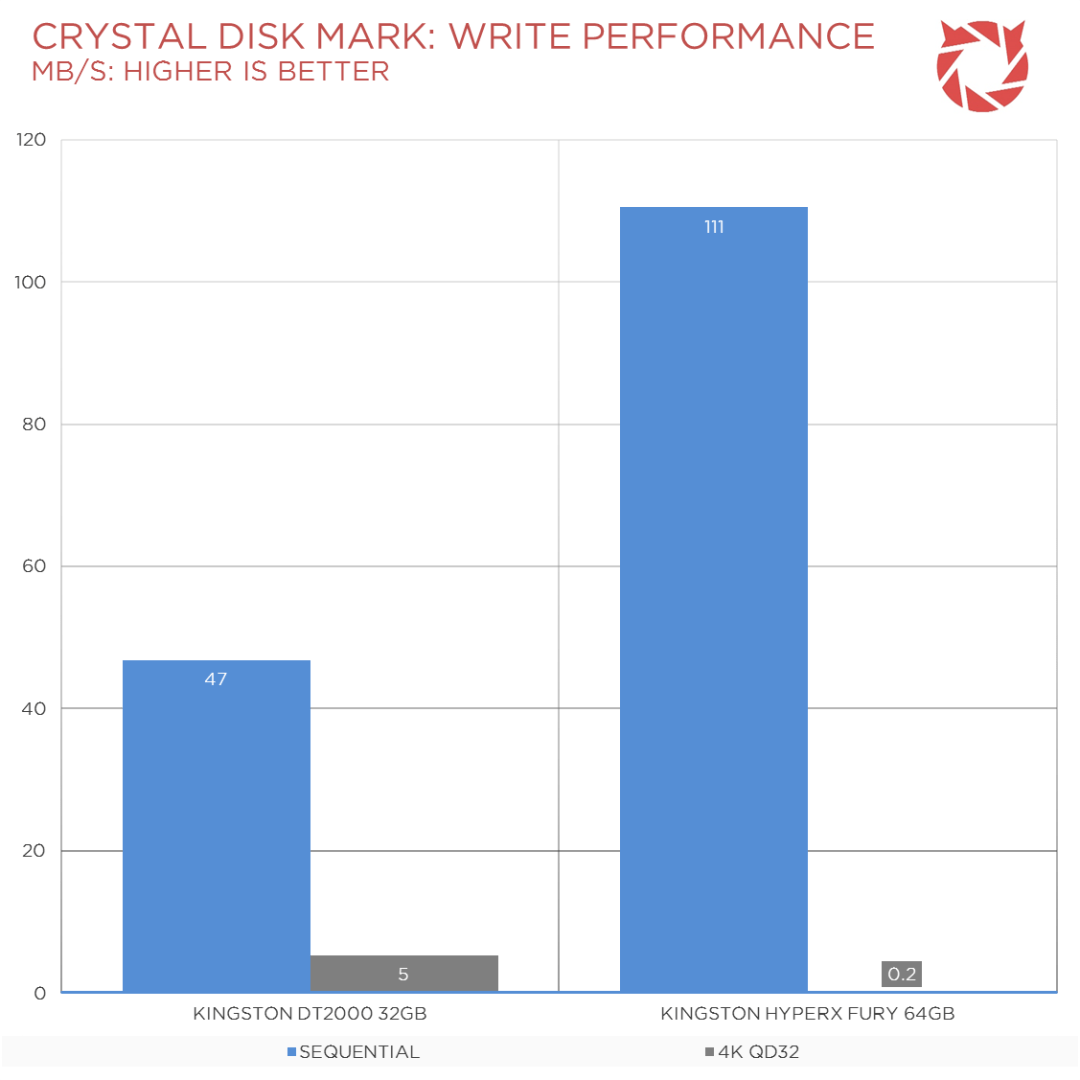 Kingston DT2000 Benchmarks (2)