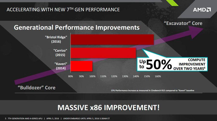 AMD FX Bristol Ridge PR (4)