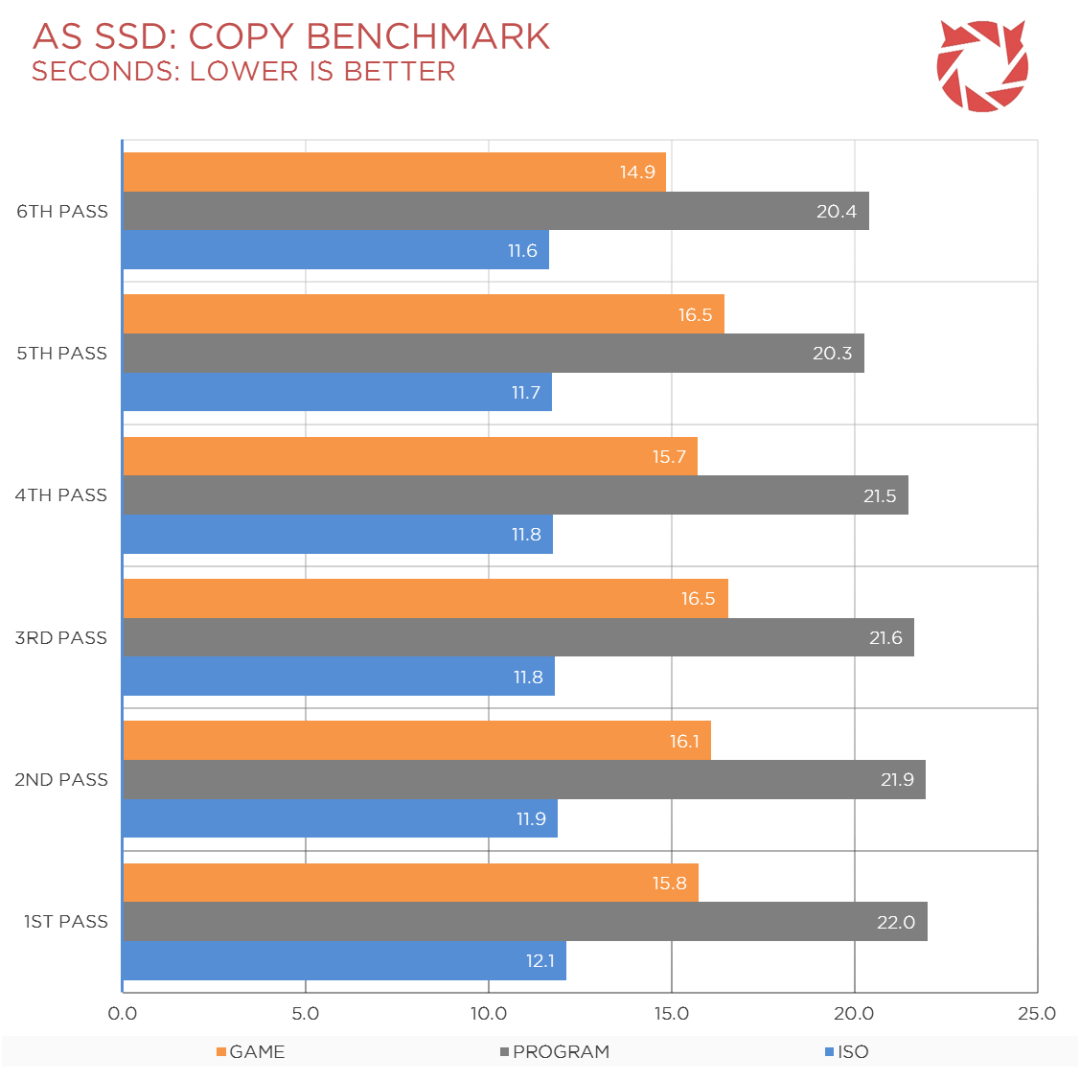 Seagate SSHD Review Benchmark (5)