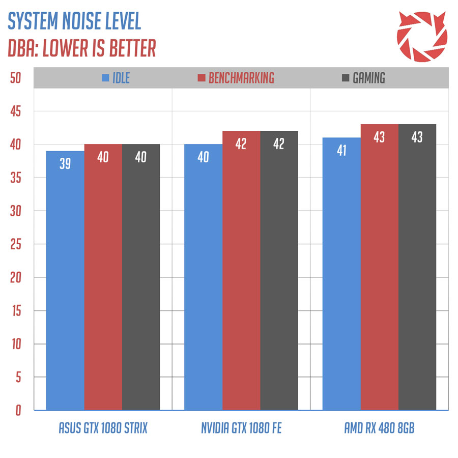 ASUS ROG GeForce GTX 1080 STRIX OC Edition Review | TechPorn