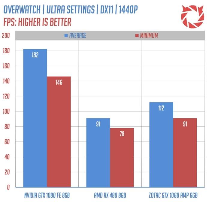 ZOTAC GTX 1060 AMP benchmark (8)