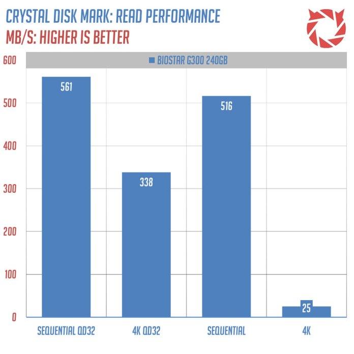 biostar-g300-benchmark-1